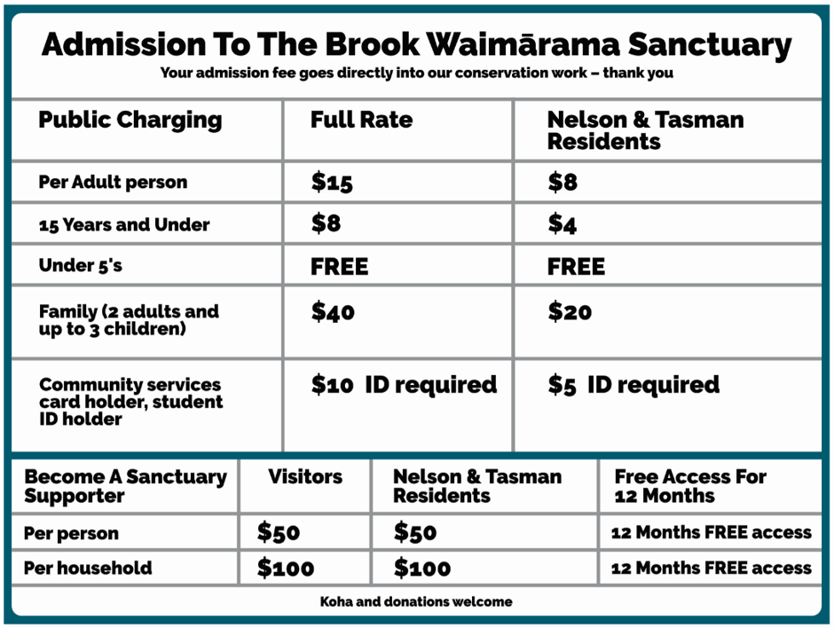Admission prices; entry fees